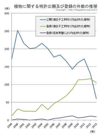 Jp_plant_patent_statistics2_2